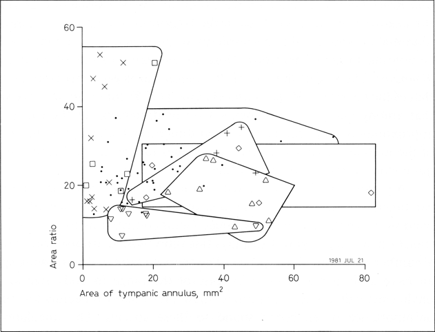 Eardrum structure and function funnell and laszlo area ratio area of tympanic annulus over area of oval window plotted against area of tympanic annulus for various mammalian species ccuart Gallery